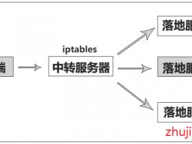 利用iptables端口转发脚本,实现VPS中转网络加速的教程